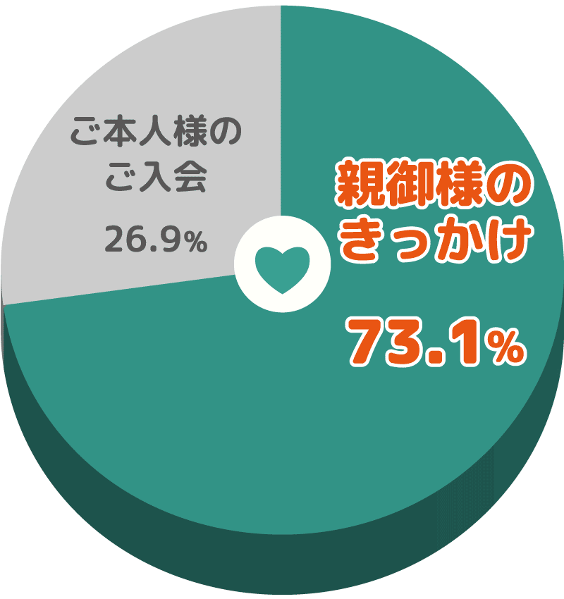親御様がきっかけで成婚した会員様の割合円グラフ