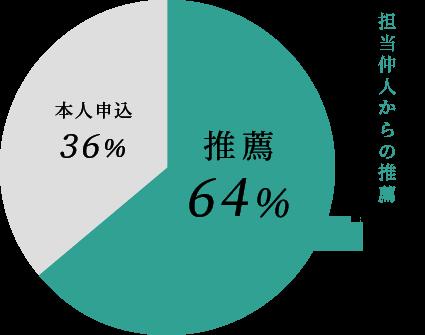 成婚者の64%は担当仲人からの推薦で成婚されています